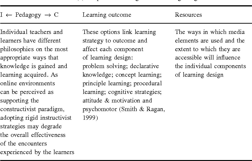 Enhancing Quality in Online Learning: Scaffolding Planning