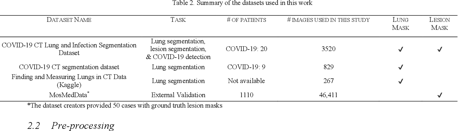 Figure 3 for Detection and severity classification of COVID-19 in CT images using deep learning