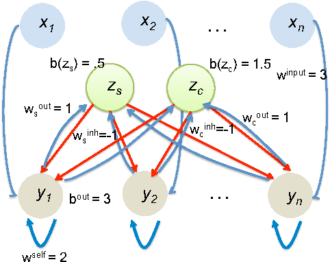 Figure 3 for Computational Tradeoffs in Biological Neural Networks: Self-Stabilizing Winner-Take-All Networks