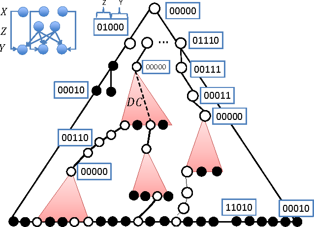 Figure 4 for Computational Tradeoffs in Biological Neural Networks: Self-Stabilizing Winner-Take-All Networks