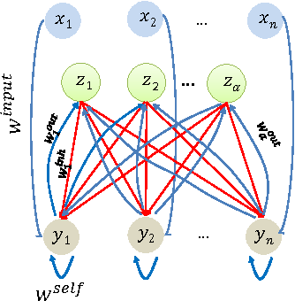Figure 2 for Computational Tradeoffs in Biological Neural Networks: Self-Stabilizing Winner-Take-All Networks