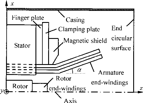 3 d eddy current analysis in the end region of a turbogenerator by figure 1 ccuart Images