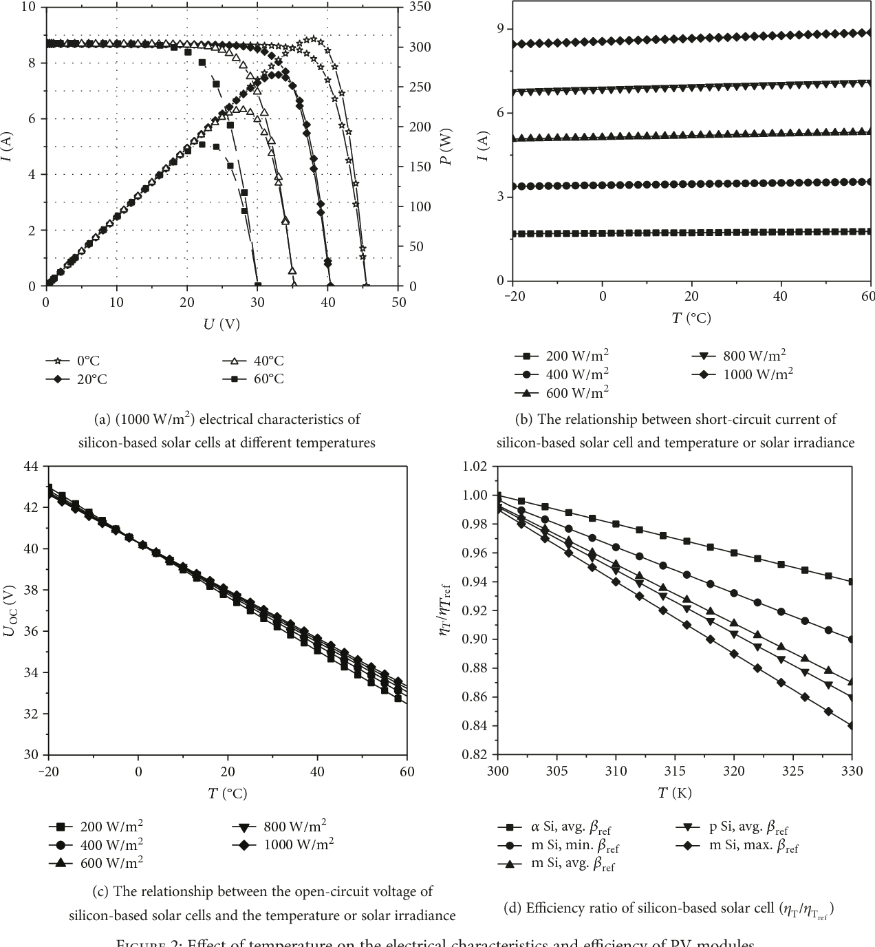 Online Modelling and Calculation for Operating Temperature
