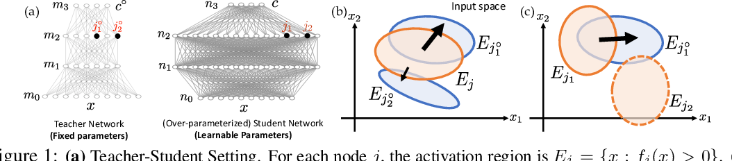 Figure 1 for Luck Matters: Understanding Training Dynamics of Deep ReLU Networks