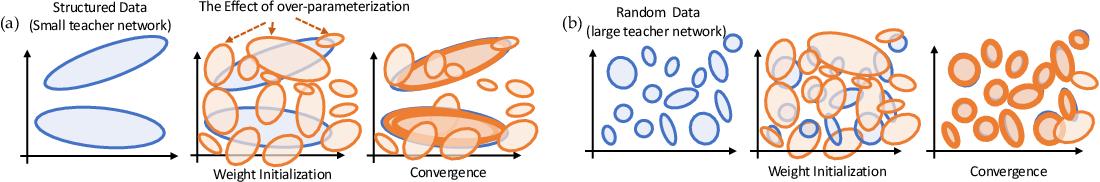 Figure 2 for Luck Matters: Understanding Training Dynamics of Deep ReLU Networks