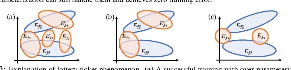 Figure 3 for Luck Matters: Understanding Training Dynamics of Deep ReLU Networks