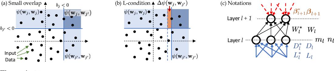 Figure 4 for Luck Matters: Understanding Training Dynamics of Deep ReLU Networks