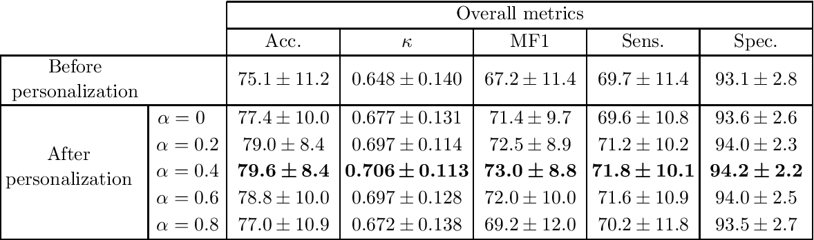 Figure 3 for Personalized Automatic Sleep Staging with Single-Night Data: a Pilot Study with KL-Divergence Regularization