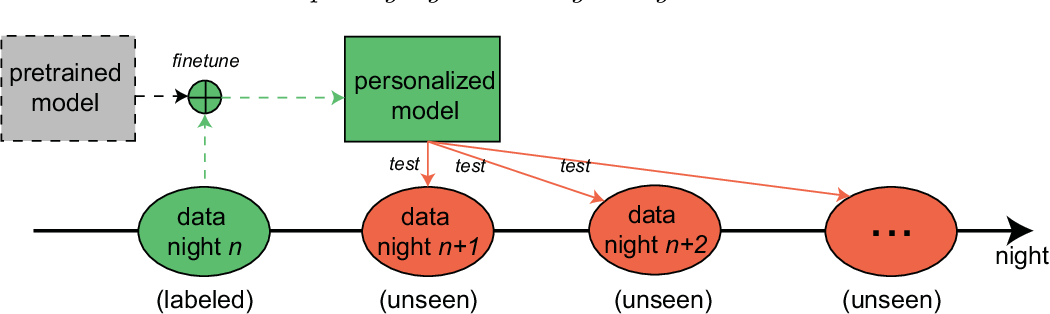 Figure 1 for Personalized Automatic Sleep Staging with Single-Night Data: a Pilot Study with KL-Divergence Regularization