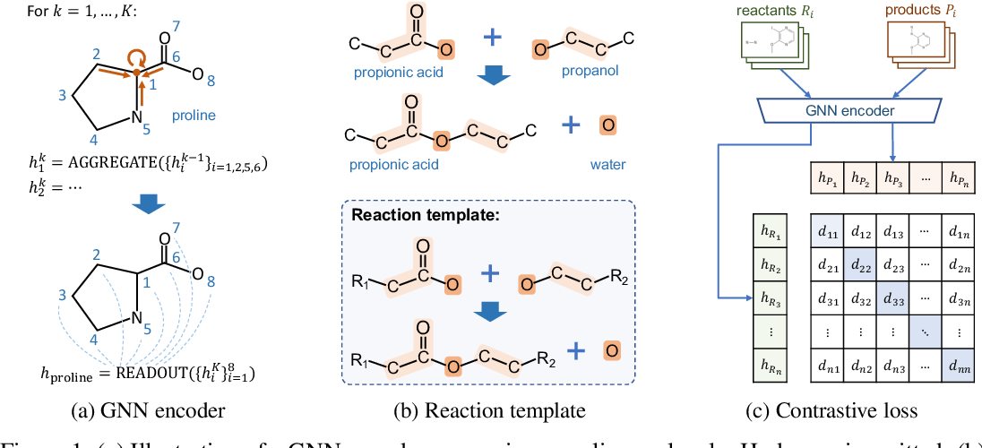 Figure 1 for Chemical-Reaction-Aware Molecule Representation Learning