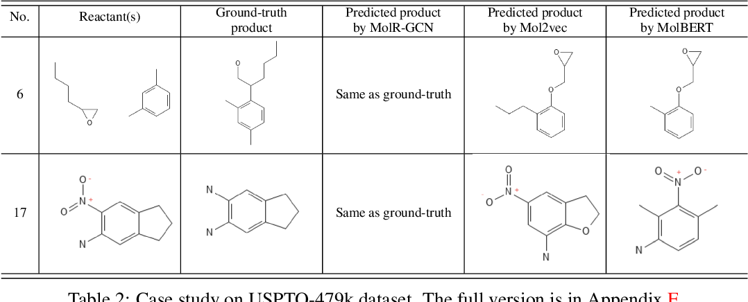 Figure 3 for Chemical-Reaction-Aware Molecule Representation Learning
