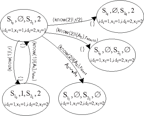 R Network Diagram