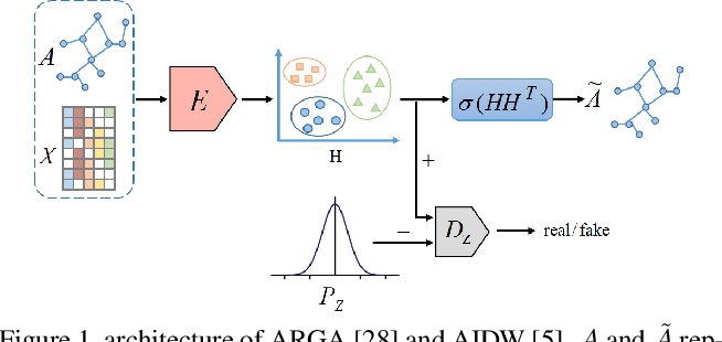 Figure 1 for Distribution-induced Bidirectional Generative Adversarial Network for Graph Representation Learning