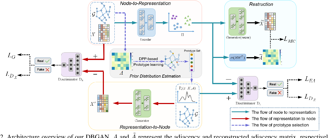 Figure 3 for Distribution-induced Bidirectional Generative Adversarial Network for Graph Representation Learning
