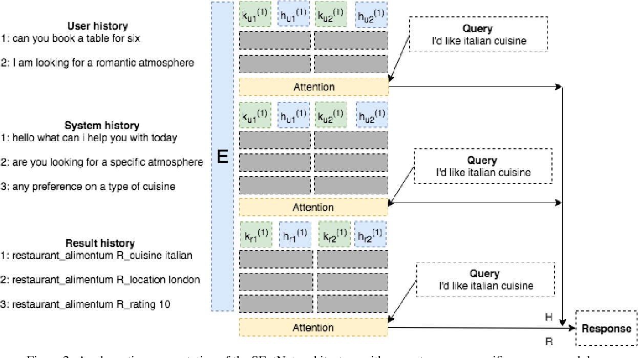 Figure 3 for SEntNet: Source-aware Recurrent Entity Network for Dialogue Response Selection
