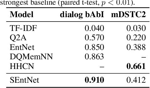Figure 2 for SEntNet: Source-aware Recurrent Entity Network for Dialogue Response Selection