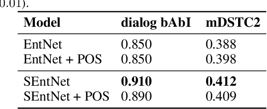 Figure 4 for SEntNet: Source-aware Recurrent Entity Network for Dialogue Response Selection