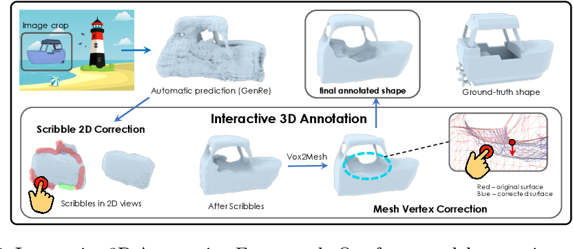Figure 1 for Interactive Annotation of 3D Object Geometry using 2D Scribbles