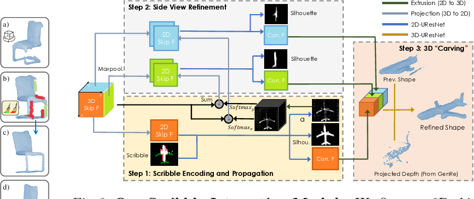 Figure 4 for Interactive Annotation of 3D Object Geometry using 2D Scribbles