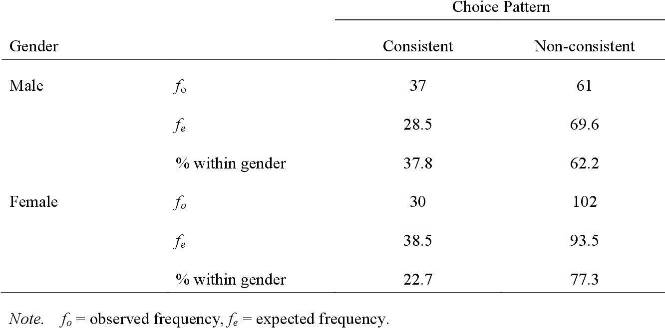 Table 10 from Adolescents' and young adults' moral thinking
