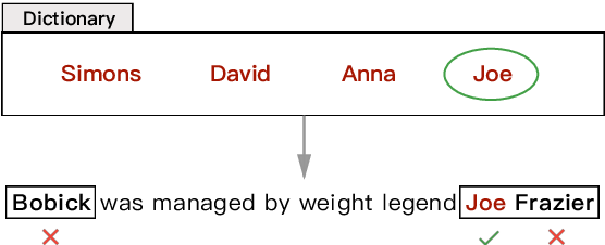 Figure 1 for Distantly Supervised Named Entity Recognition using Positive-Unlabeled Learning