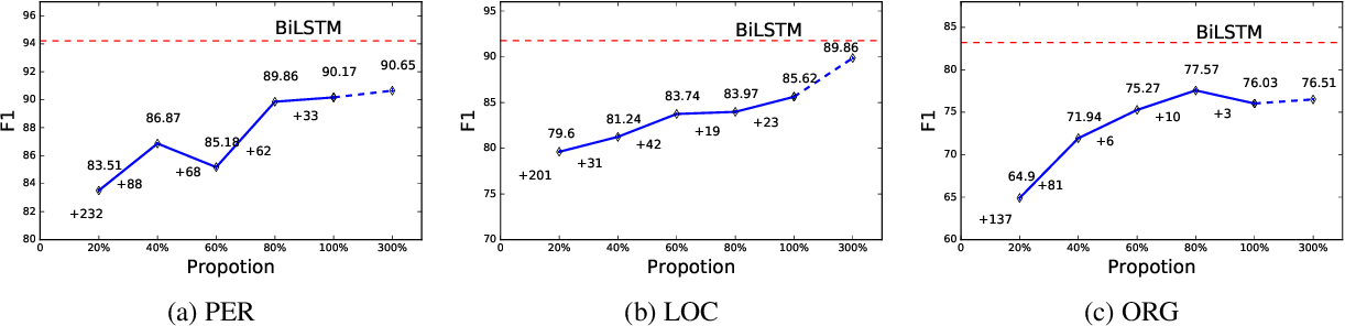 Figure 4 for Distantly Supervised Named Entity Recognition using Positive-Unlabeled Learning