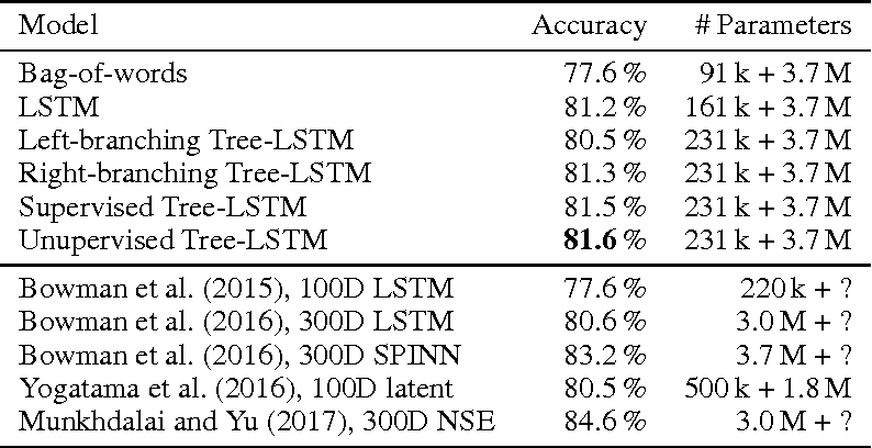 Figure 3 for Jointly Learning Sentence Embeddings and Syntax with Unsupervised Tree-LSTMs