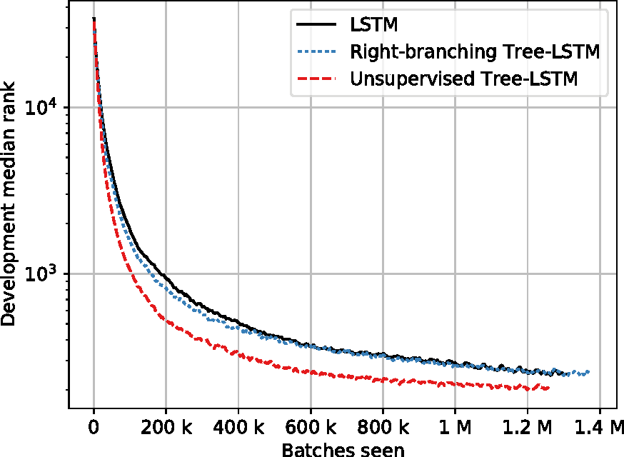 Figure 4 for Jointly Learning Sentence Embeddings and Syntax with Unsupervised Tree-LSTMs