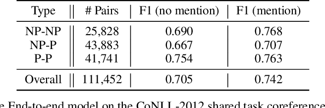 Figure 1 for A Brief Survey and Comparative Study of Recent Development of Pronoun Coreference Resolution