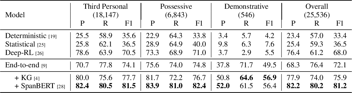 Figure 2 for A Brief Survey and Comparative Study of Recent Development of Pronoun Coreference Resolution
