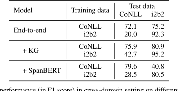 Figure 3 for A Brief Survey and Comparative Study of Recent Development of Pronoun Coreference Resolution