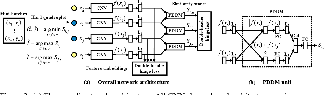 Figure 3 for Local Similarity-Aware Deep Feature Embedding