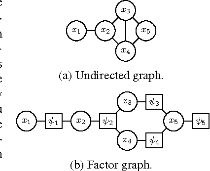 Figure 1 for Sequential Monte Carlo for Graphical Models