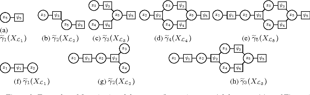 Figure 2 for Sequential Monte Carlo for Graphical Models