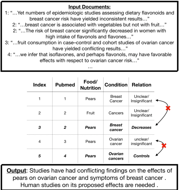 Figure 1 for Nutribullets Hybrid: Multi-document Health Summarization