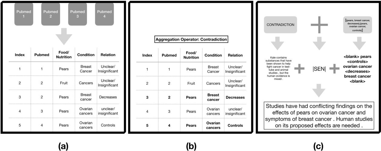 Figure 3 for Nutribullets Hybrid: Multi-document Health Summarization