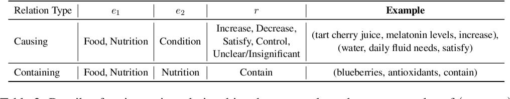Figure 4 for Nutribullets Hybrid: Multi-document Health Summarization