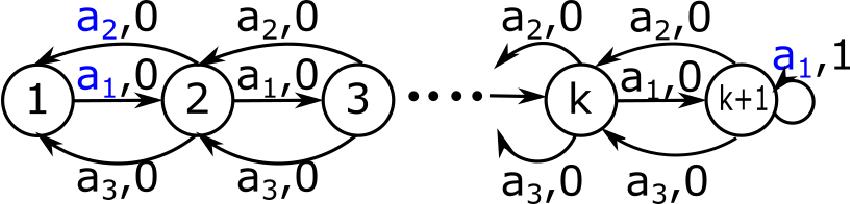 Figure 1 for MOReL : Model-Based Offline Reinforcement Learning