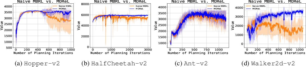 Figure 4 for MOReL : Model-Based Offline Reinforcement Learning