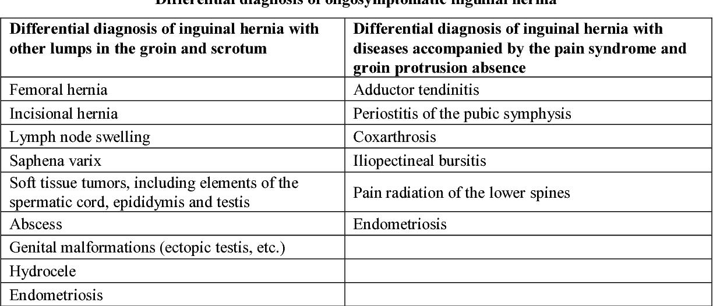 PDF] OPEN INGUINAL HERNIA REPAIR IN ADULT PATIENTS