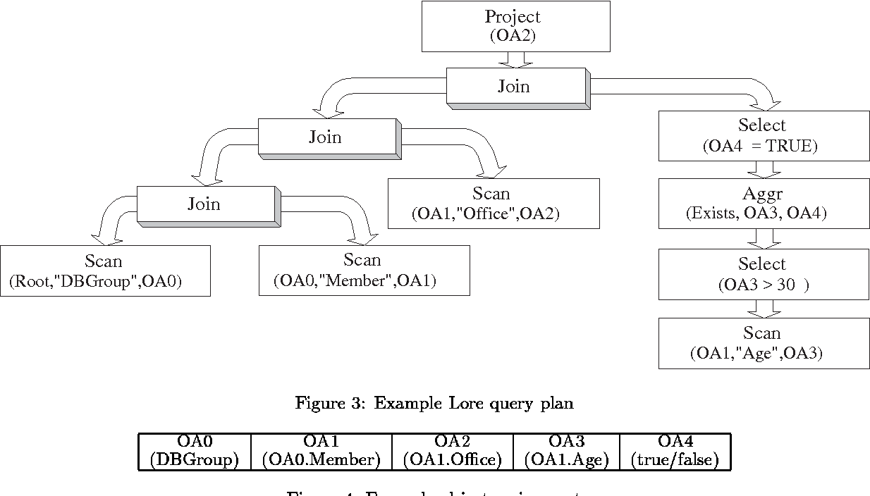 Figure 3: Example Lore query plan