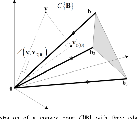 Figure 1 for Convex Analysis of Mixtures for Separating Non-negative Well-grounded Sources