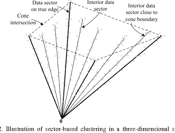 Figure 2 for Convex Analysis of Mixtures for Separating Non-negative Well-grounded Sources