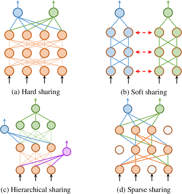 Figure 1 for Learning Sparse Sharing Architectures for Multiple Tasks