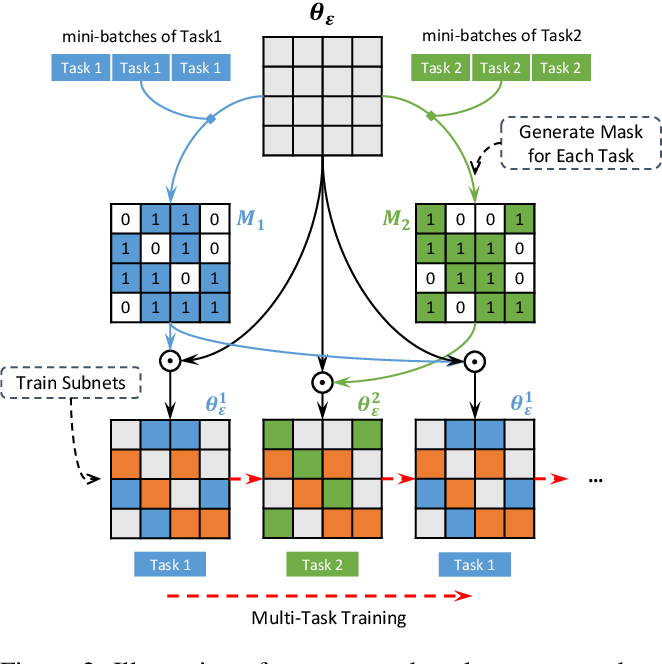 Figure 3 for Learning Sparse Sharing Architectures for Multiple Tasks