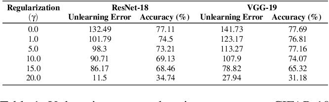Figure 2 for Unrolling SGD: Understanding Factors Influencing Machine Unlearning
