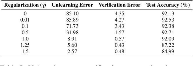 Figure 4 for Unrolling SGD: Understanding Factors Influencing Machine Unlearning