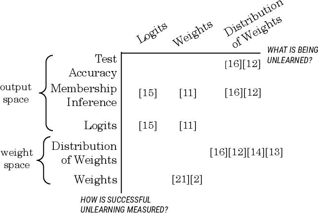 Figure 1 for Unrolling SGD: Understanding Factors Influencing Machine Unlearning