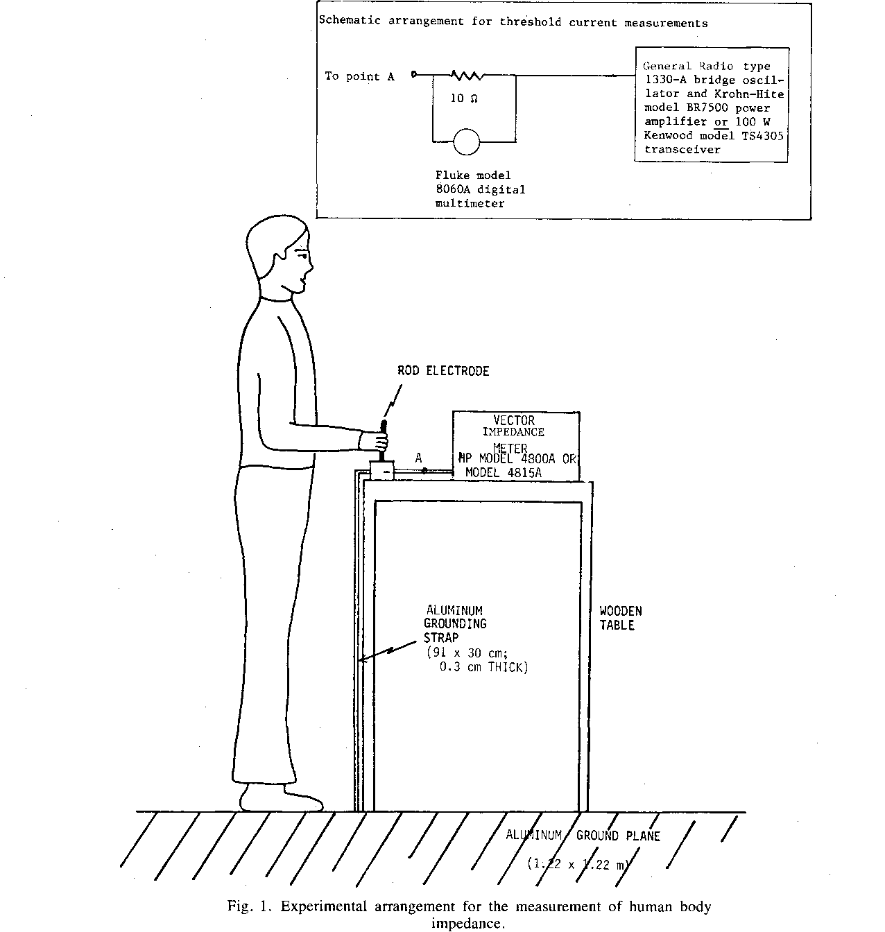 Figure 1 from Human Body Impedance and Threshold Currents for