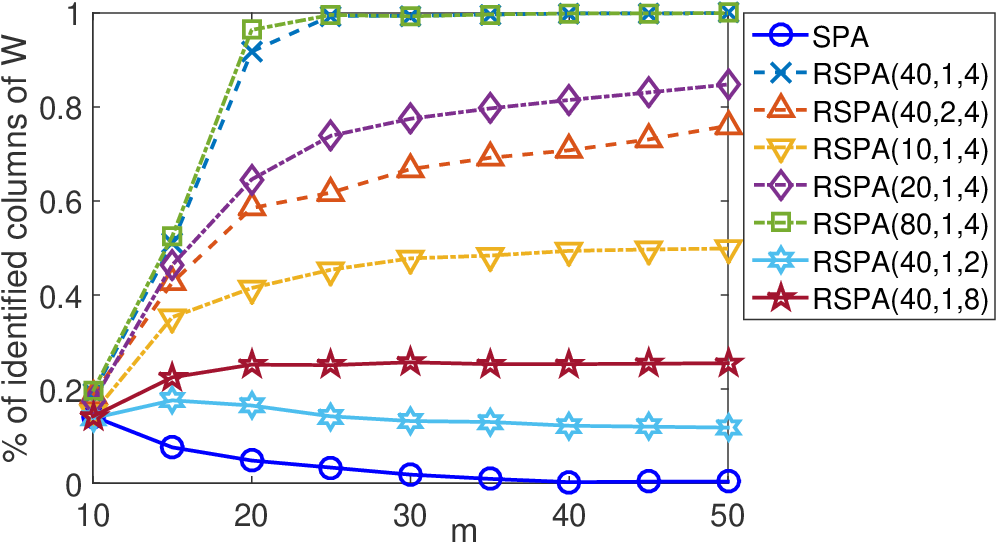 Figure 1 for Successive Projection Algorithm Robust to Outliers